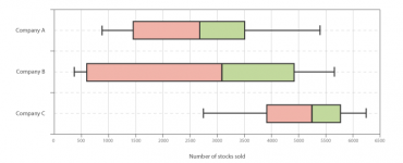 Box and Whisker Plot,how to make a box and whisker plot,box and whisker plot outliers,box and whisker plot maker,box and whisker plot excel,box and whisker plot activity,box and whisker plot range,box and whisker plot worksheet,box and whisker plot definition