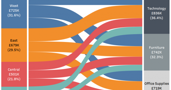 What is Sankey Diagram in Data Visualization,sankey diagram examples,sankey diagram tableau,sankey diagram excel,sankey diagram generator,sankey diagram r,sankey diagram python,sankey diagram data structure,alluvial diagram,